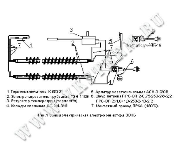 Конвектор ЭВНБ-1,5 (1